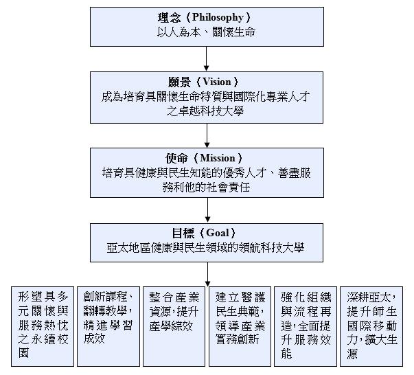 中程校務發展計畫之願景架構圖